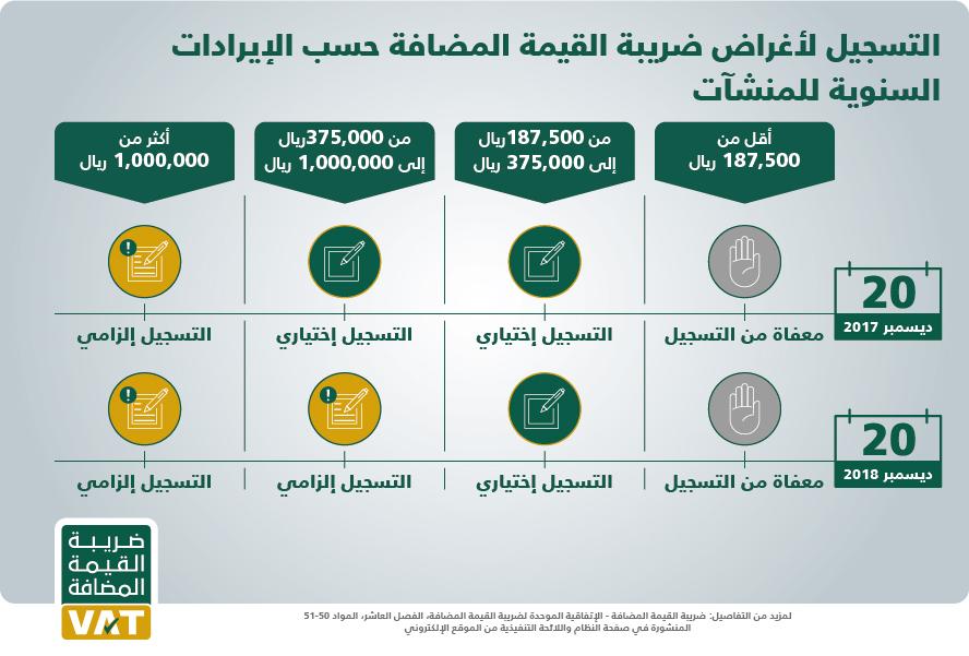 كيفية حساب ضريبة القيمة المضافة في السعودية